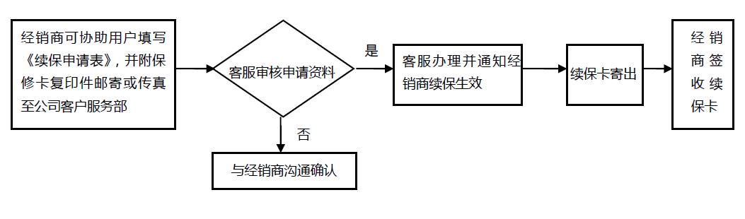b)续保服务申请流程具体步骤如下: