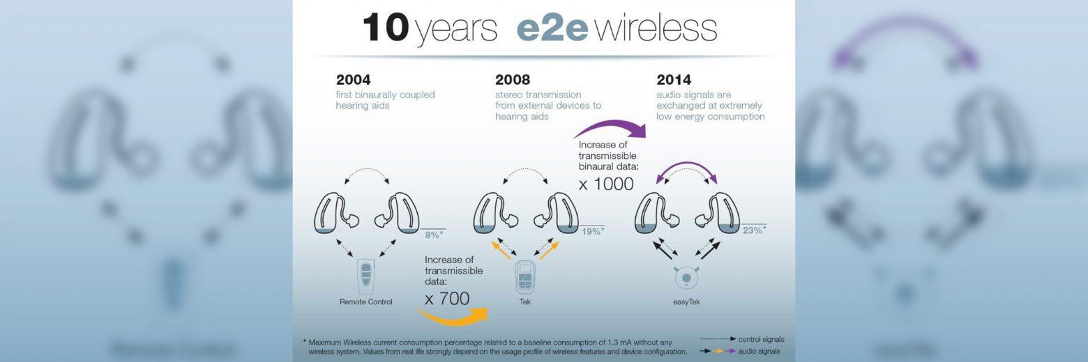 另一个傲视全球的发明:透过系统性的发展e2e无线科技(于2004年发行),西门子开发的binax平台首度问世,他是一个创新的无线系统平台,能够连结双耳的助听器,让助听器之间能够彼此分享讯息,借此模拟自然地听力处理功能。